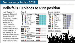 Economist Intelligence Unit's Democracy Index: India drop 10 places_50.1