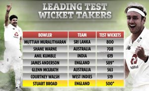 Stuart Broad becomes 7th bowler to take 500 Test wickets_50.1